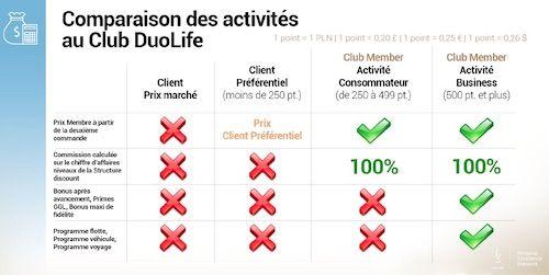 avis plan Duolife
